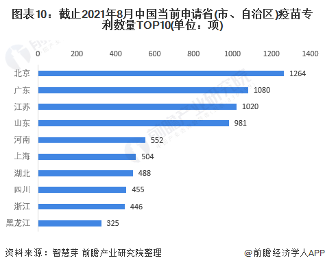 图表10:截止2021年8月中国当前申请省(市、自治区)疫苗专利数量TOP10(单位:项)