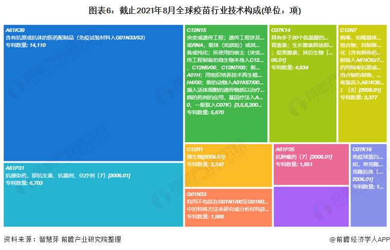 图表6:截止2021年8月全球疫苗行业技术构成(单位:项)