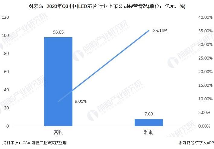 图表3:2020年Q3中国LED芯片行业上市公司经营情况(单位:亿元,%)