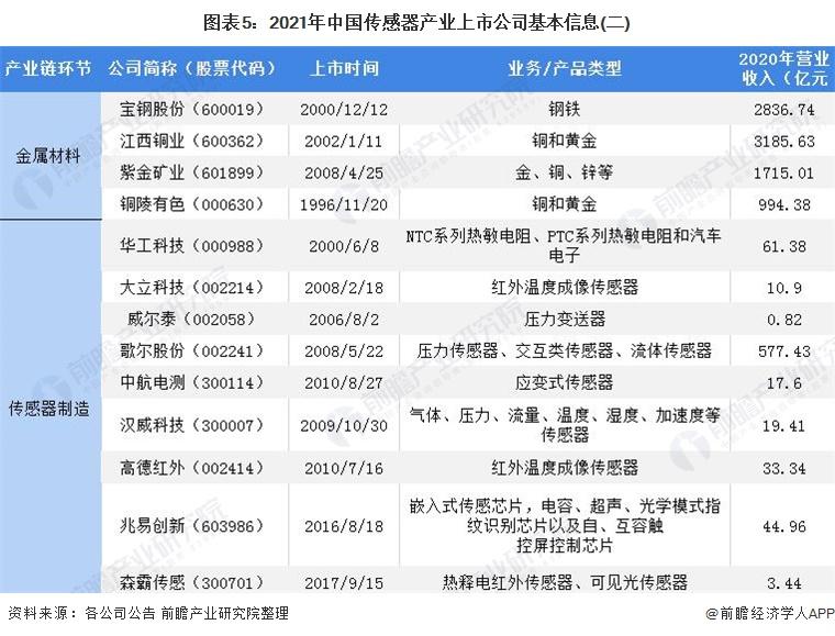 图表5:2021年中国传感器产业上市公司基本信息(二)