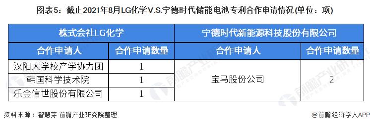 图表5:截止2021年8月LG化学V.S.宁德时代储能电池专利合作申请情况(单位:项)