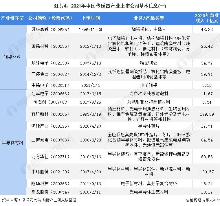 图表4:2021年中国传感器产业上市公司基本信息(一)