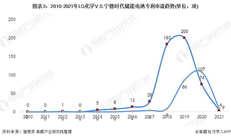 图表3:2010-2021年LG化学V.S.宁德时代储能电池专利申请趋势(单位:项)