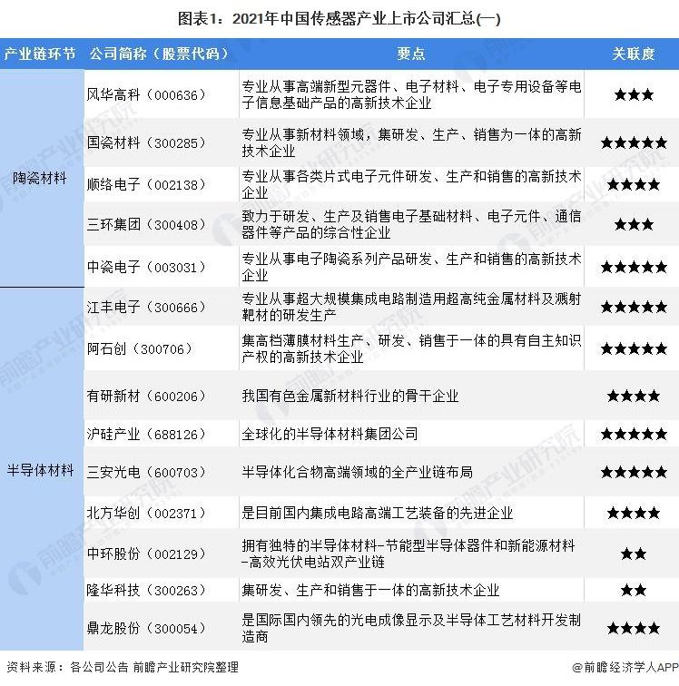 图表1:2021年中国传感器产业上市公司汇总(一)