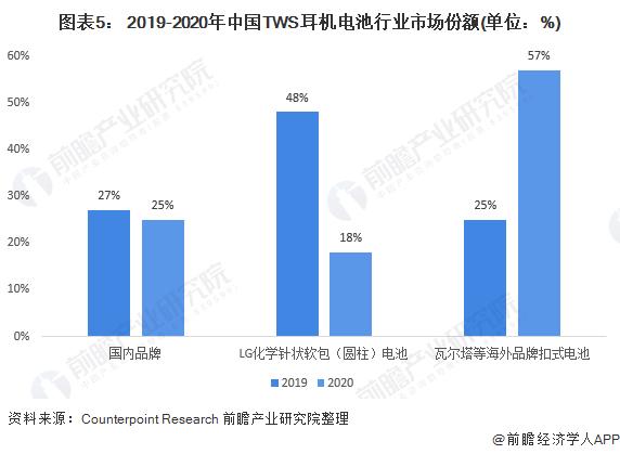 图表5: 2019-2020年中国TWS耳机电池行业市场份额(单位:%)