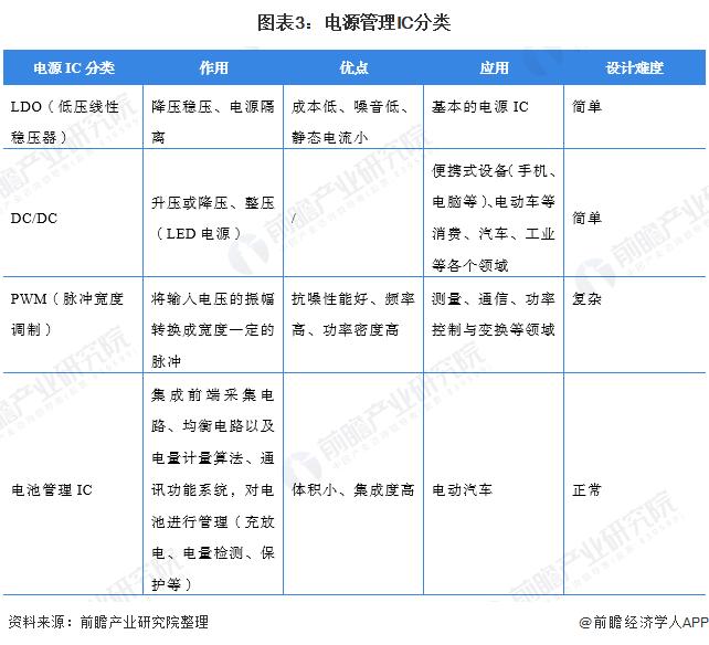 图表3:电源管理IC分类