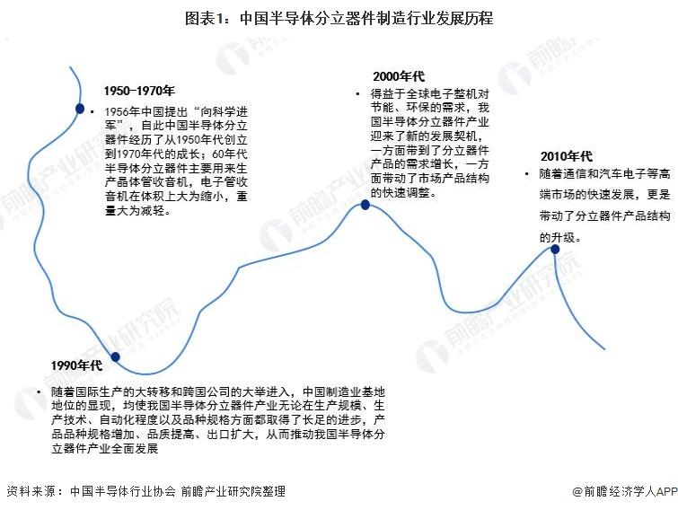 图表1:中国半导体分立器件制造行业发展历程