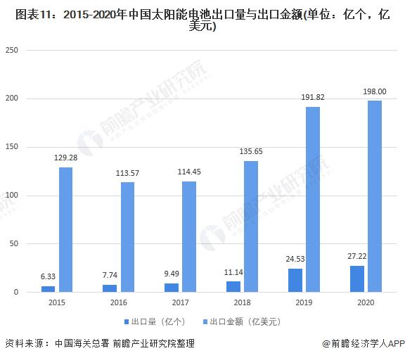 图表11:2015-2020年中国太阳能电池出口量与出口金额(单位:亿个,亿美元)