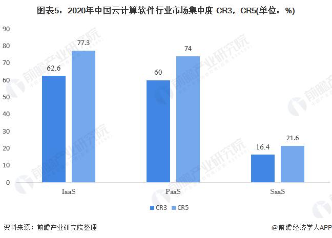 图表5:2020年中国云计算软件行业市场集中度-CR3,CR5(单位:%)