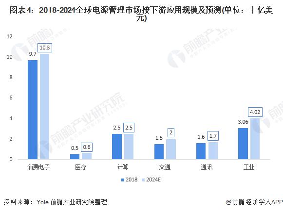 图表4:2018-2024全球电源管理市场按下游应用规模及预测(单位:十亿美元)
