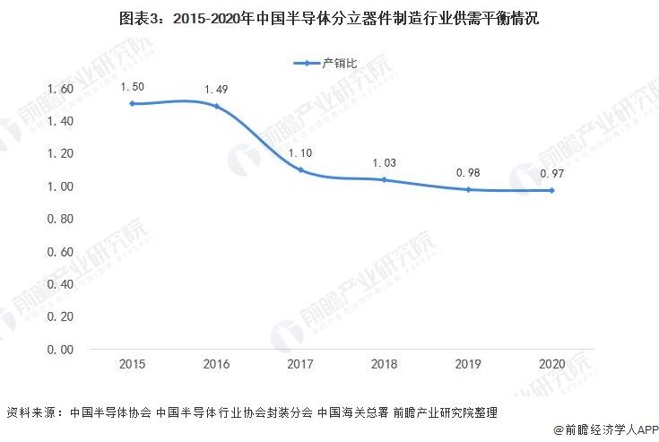 图表3:2015-2020年中国半导体分立器件制造行业供需平衡情况