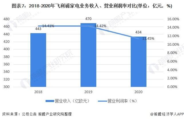 图表7:2018-2020年飞利浦家电业务收入、营业利润率对比(单位:亿元,%)