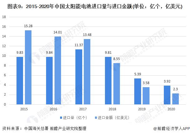 图表9:2015-2020年中国太阳能电池进口量与进口金额(单位:亿个,亿美元)