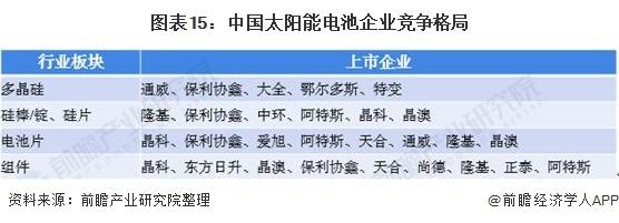 图表15:中国太阳能电池企业竞争格局
