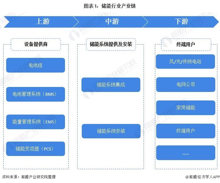 图表1:储能行业产业链