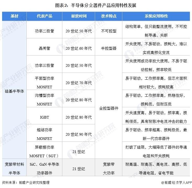 图表2:半导体分立器件产品应用特性发展