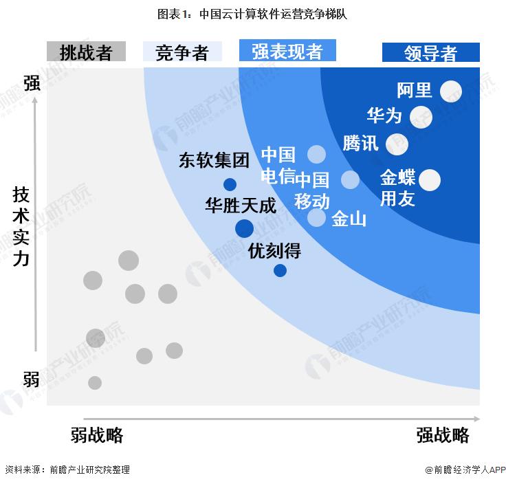 图表1:中国云计算软件运营竞争梯队