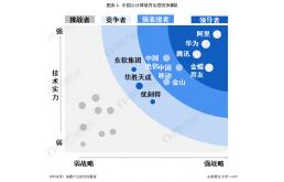 2021中国云计算软件行业竞争格局分析