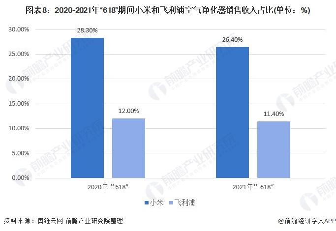 """图表8:2020-2021年""""618""""期间小米和飞利浦空气净化器销售收入占比(单位:%)"""