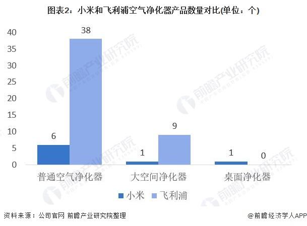 图表2:小米和飞利浦空气净化器产品数量对比(单位:个)