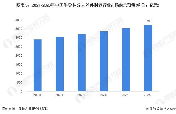 图表5:2021-2026年中国半导体分立器件制造行业市场前景预测(单位:亿元)