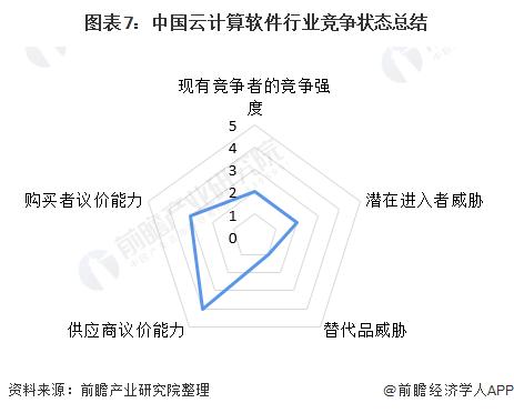 图表7:中国云计算软件行业竞争状态总结