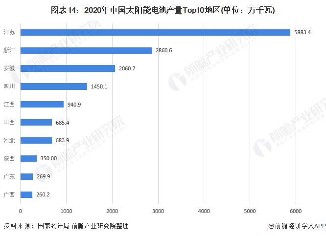 图表14:2020年中国太阳能电池产量Top10地区(单位:万千瓦)