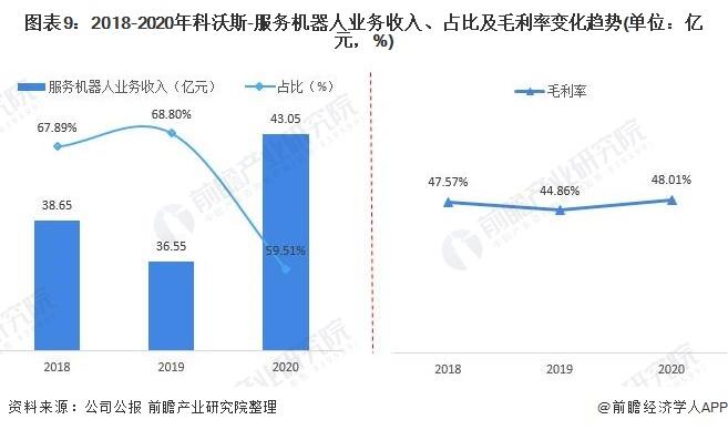 图表9:2018-2020年科沃斯-服务机器人业务收入、占比及毛利率变化趋势(单位:亿元,%)