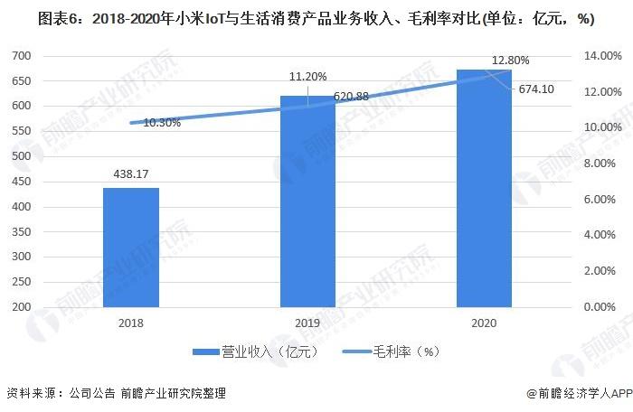 图表6:2018-2020年小米IoT与生活消费产品业务收入、毛利率对比(单位:亿元,%)