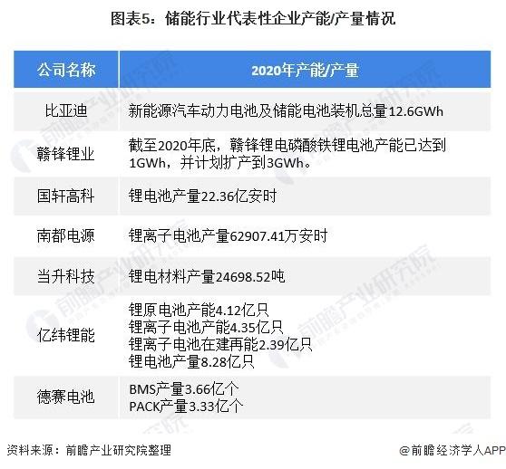 图表5:储能行业代表性企业产能/产量情况