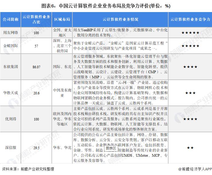 图表6:中国云计算软件企业业务布局及竞争力评价(单位:%)