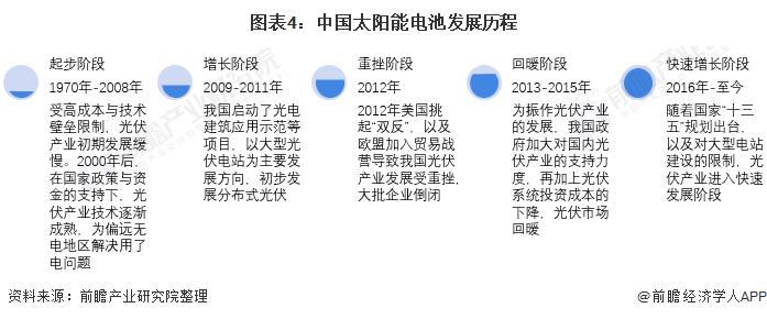 图表4:中国太阳能电池发展历程