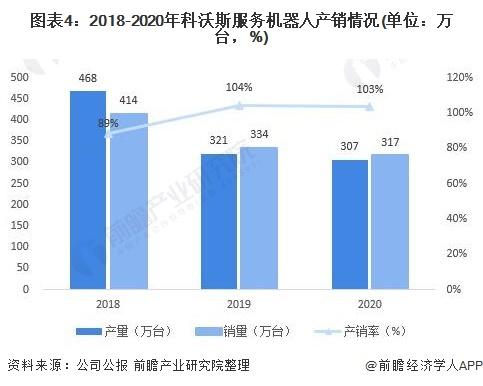 图表4:2018-2020年科沃斯服务机器人产销情况(单位:万台,%)