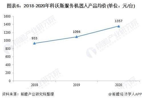 图表6:2018-2020年科沃斯服务机器人产品均价(单位:元/台)
