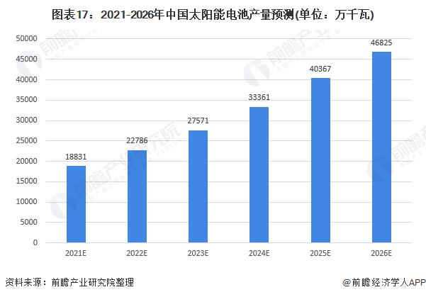 图表17:2021-2026年中国太阳能电池产量预测(单位:万千瓦)