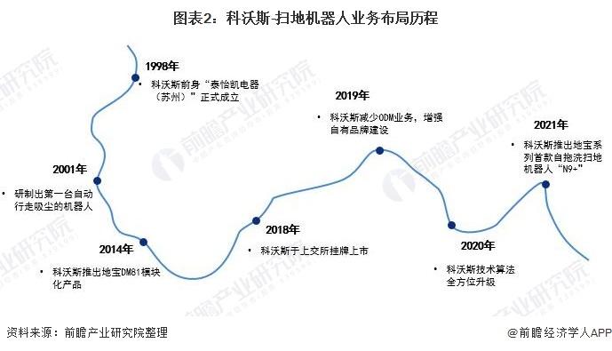 图表2:科沃斯-扫地机器人业务布局历程