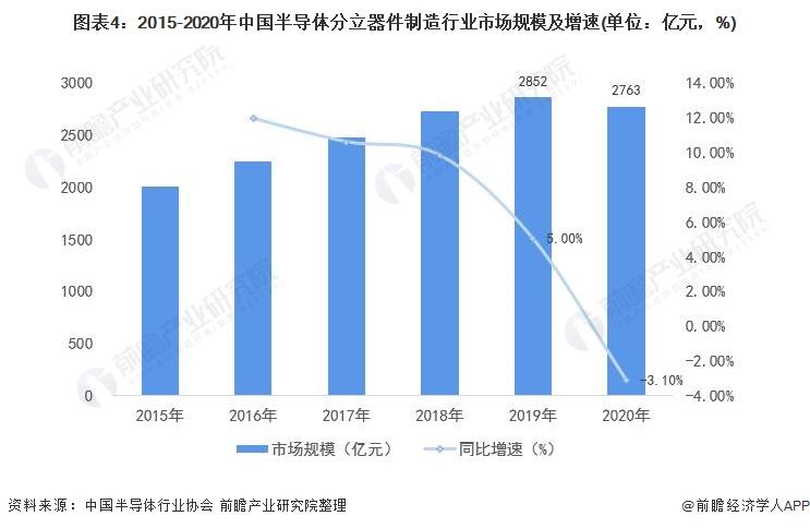 图表4:2015-2020年中国半导体分立器件制造行业市场规模及增速(单位:亿元,%)