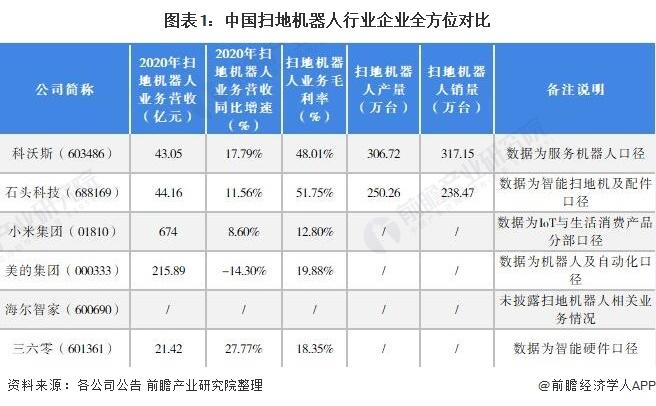 图表1:中国扫地机器人行业企业全方位对比