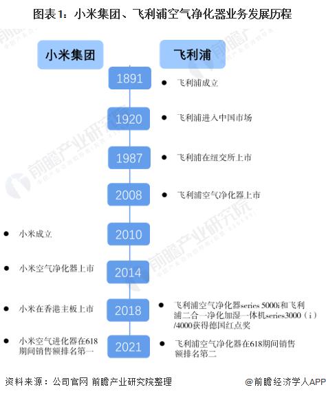 图表1:小米集团、飞利浦空气净化器业务发展历程