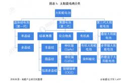 中国太阳能电池行业全景图谱