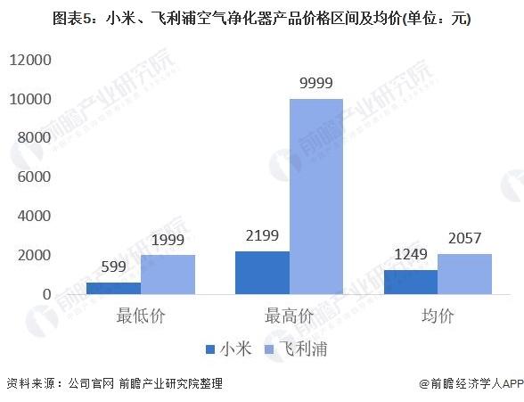图表5:小米、飞利浦空气净化器产品价格区间及均价(单位:元)