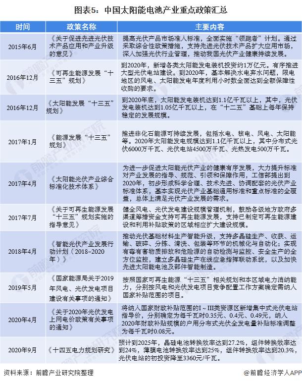 图表5:中国太阳能电池产业重点政策汇总