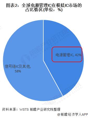 图表2:全球电源管理IC在模拟IC市场的占比情况(单位:%)
