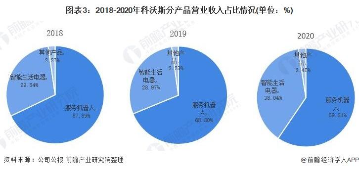 图表3:2018-2020年科沃斯分产品营业收入占比情况(单位:%)
