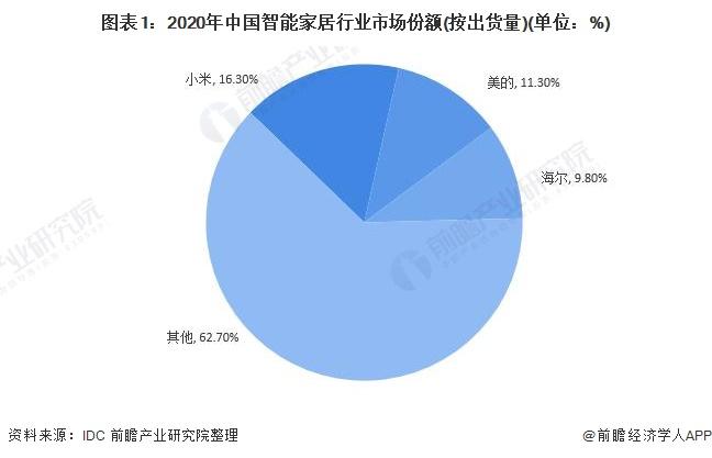 图表1:2020年中国智能家居行业市场份额(按出货量)(单位:%)