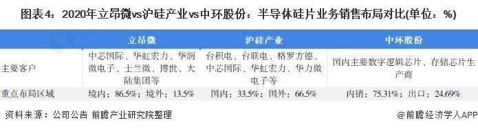 图表4:2020年立昂微vs沪硅产业vs中环股份:半导体硅片业务销售布局对比(单位:%)