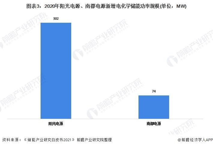 图表3:2020年阳光电源、南都电源新增电化学储能功率规模(单位:MW)
