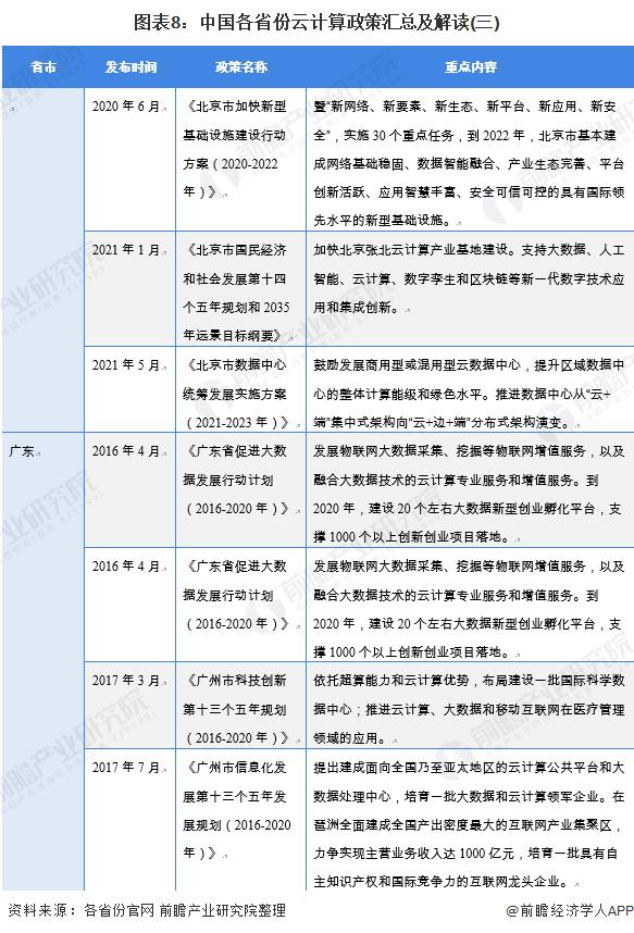 图表8:中国各省份云计算政策汇总及解读(三)