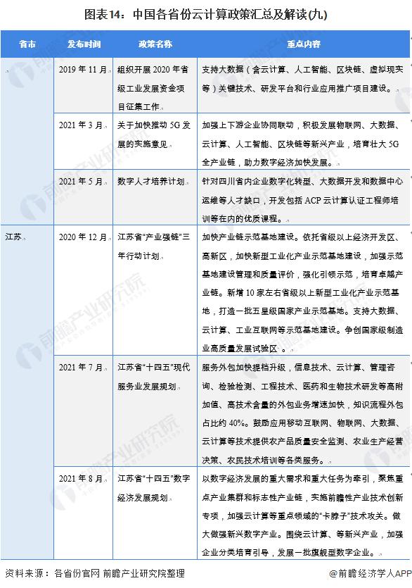 图表14:中国各省份云计算政策汇总及解读(九)