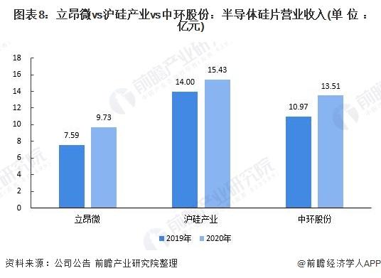 图表8:立昂微vs沪硅产业vs中环股份:半导体硅片营业收入(单位:亿元)